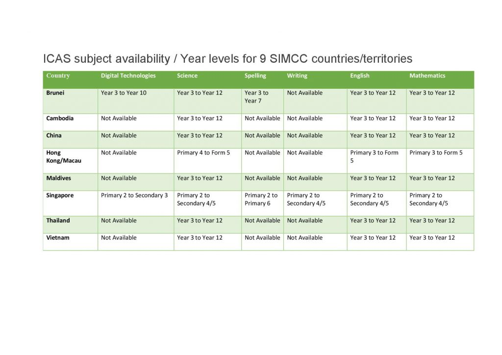9-COUNTRIES-YEAR-LEVELS-BY-SUBJECT-R2-ICAS-page-001-1024x724